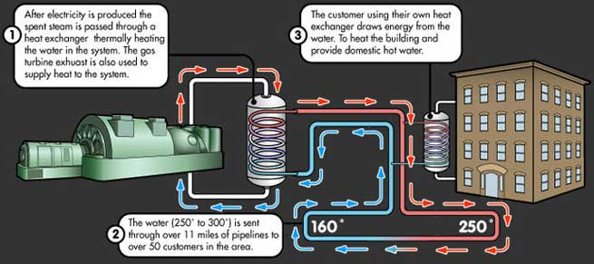 How the District Heating System Works