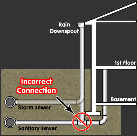 Correct and Incorrect Sewer Connections
